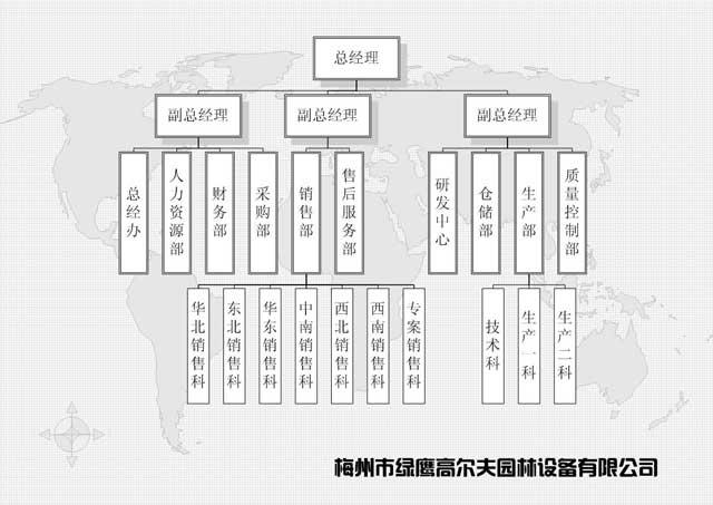 梅州市ballbetapp下载ballbet贝博app下载ios园林设备有限公司的组织架构是分三个副总经理分管各个部门,有总经办、人力资源部、财务部、采购部、销售部、售后服务部、研发中心、仓储部、生产部和质量控制部,ballbetapp下载公司的组织架构是机械行业组织架构的代表,也是有限公司组织架构的代表。